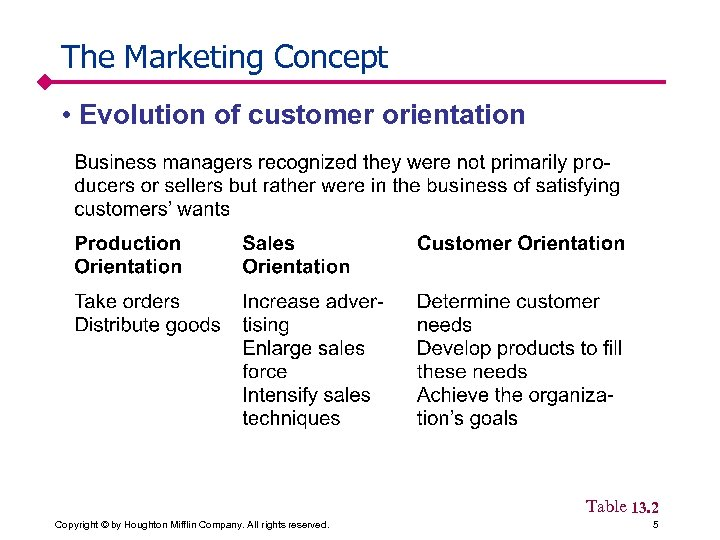 The Marketing Concept • Evolution of customer orientation Table 13. 2 Copyright © by