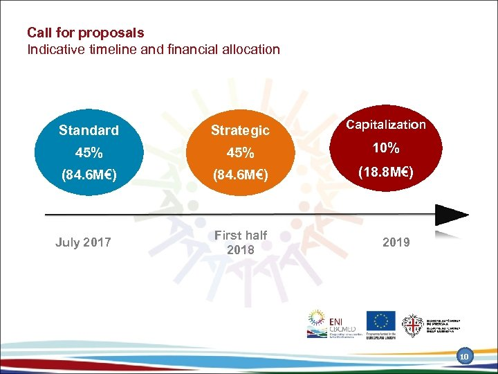 Call for proposals Indicative timeline and financial allocation Standard Strategic Capitalization 45% 10% (84.