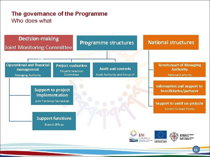 The governance of the Programme Who does what Decision-making Joint Monitoring Committee Operational and