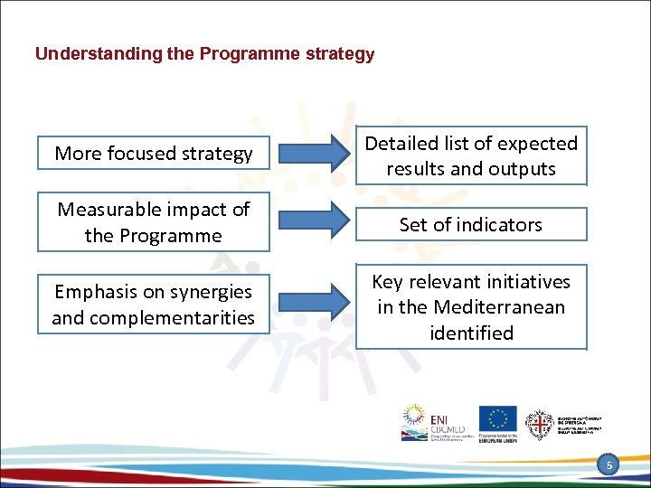 Understanding the Programme strategy More focused strategy Detailed list of expected results and outputs