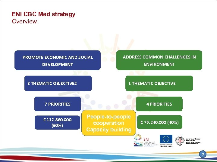 ENI CBC Med strategy Overview PROMOTE ECONOMIC AND SOCIAL ADDRESS COMMON CHALLENGES IN DEVELOPMENT