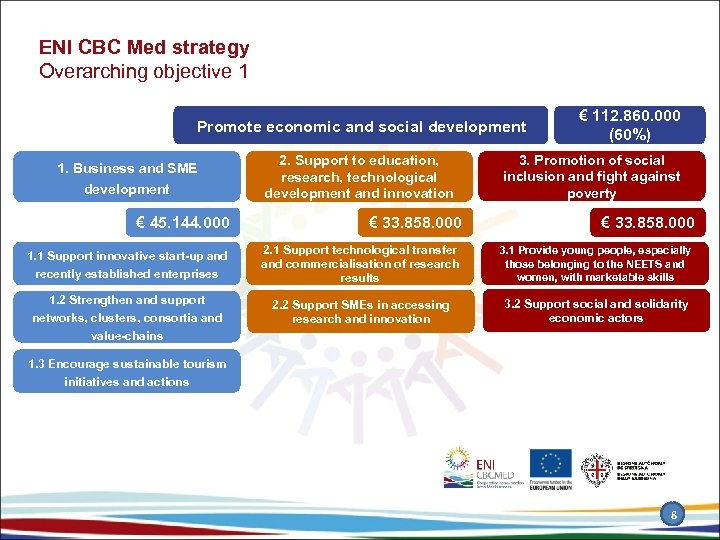ENI CBC Med strategy Overarching objective 1 Promote economic and social development 1. Business