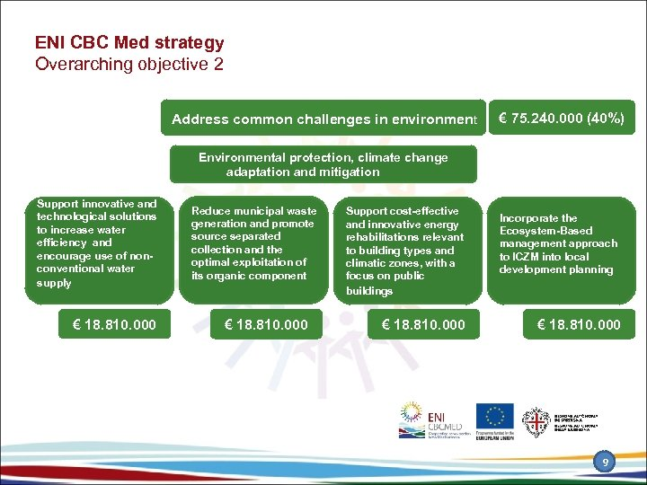 ENI CBC Med strategy Overarching objective 2 Address common challenges in environment € 75.