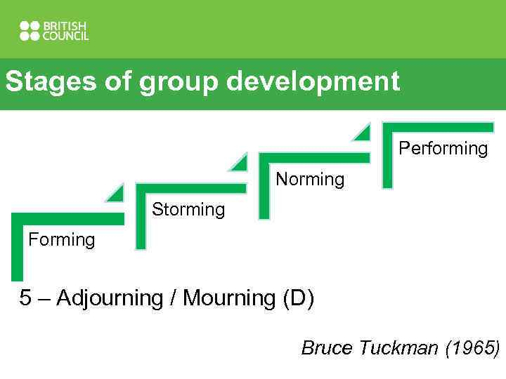 Stages of group development Performing Norming Storming Forming 5 – Adjourning / Mourning (D)