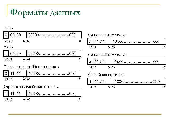 Форматы данных Нуль 0 00. . 00 79 78 Сигнальное не число 00000………… 000