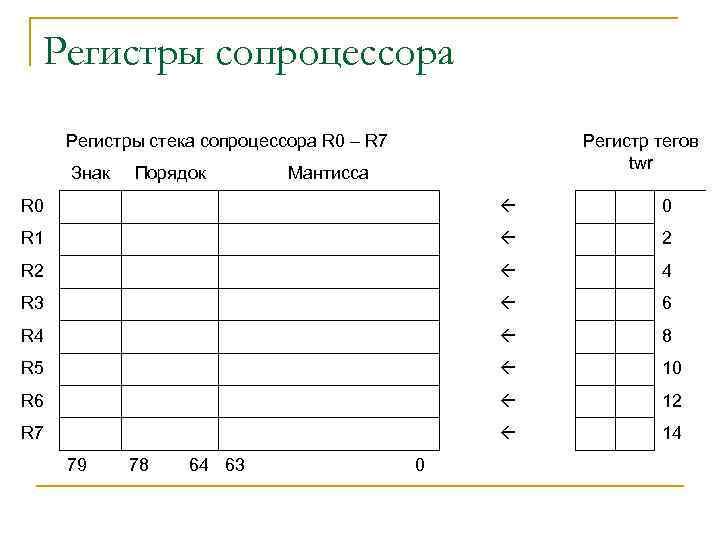 Регистры сопроцессора Регистры стека сопроцессора R 0 – R 7 Знак Порядок Регистр тегов