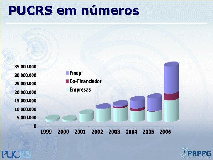 PUCRS em números