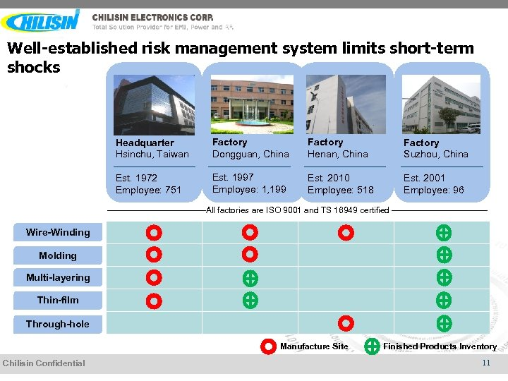Well-established risk management system limits short-term shocks Headquarter Hsinchu, Taiwan Factory Dongguan, China Factory