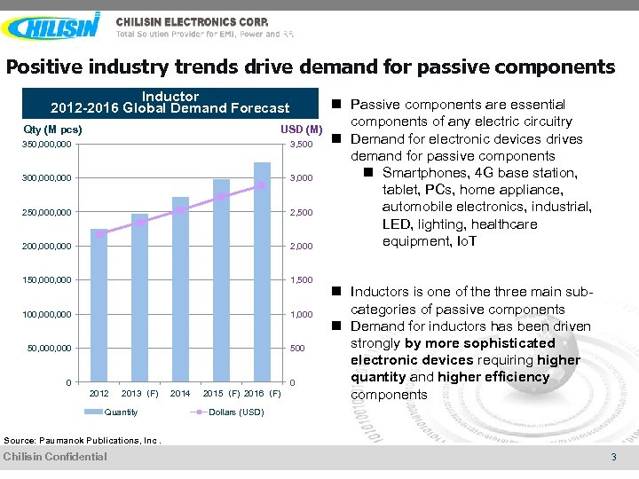Positive industry trends drive demand for passive components Inductor 2012 -2016 Global Demand Forecast