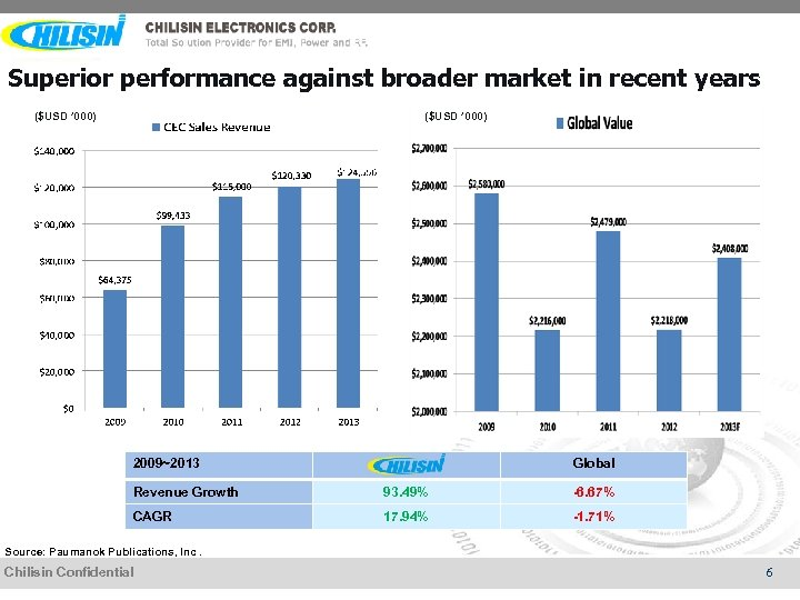 Superior performance against broader market in recent years ($USD ' 000) 2009~2013 Global Revenue