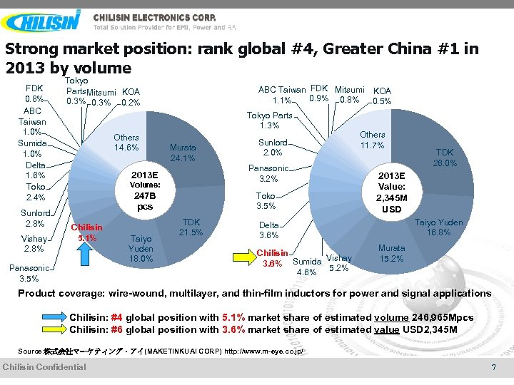 Strong market position: rank global #4, Greater China #1 in 2013 by volume FDK
