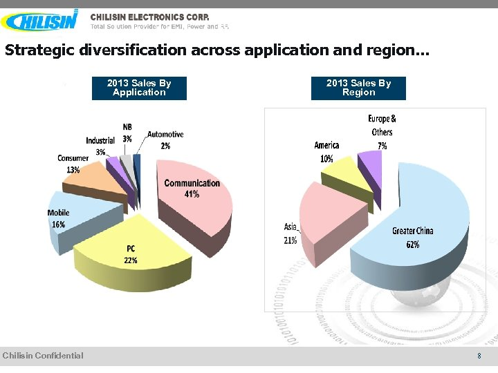 Strategic diversification across application and region… 2013 Sales By Application Chilisin Confidential 2013 Sales