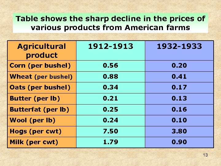 Table shows the sharp decline in the prices of various products from American farms