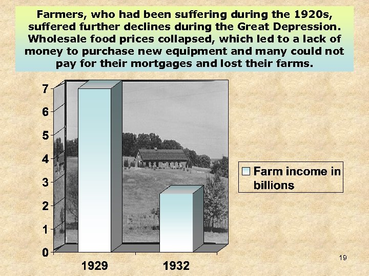 Farmers, who had been suffering during the 1920 s, suffered further declines during the