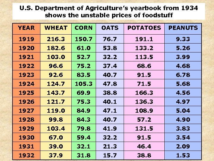 U. S. Department of Agriculture's yearbook from 1934 shows the unstable prices of foodstuff