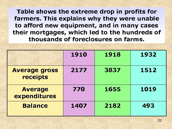 Table shows the extreme drop in profits for farmers. This explains why they were