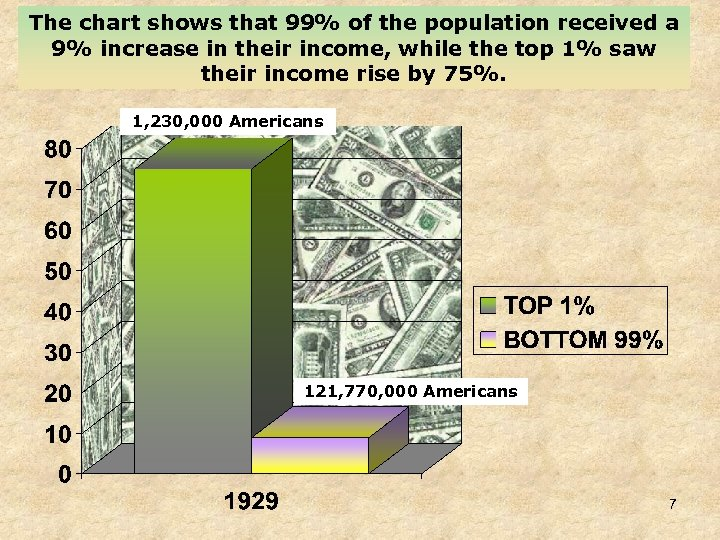The chart shows that 99% of the population received a 9% increase in their