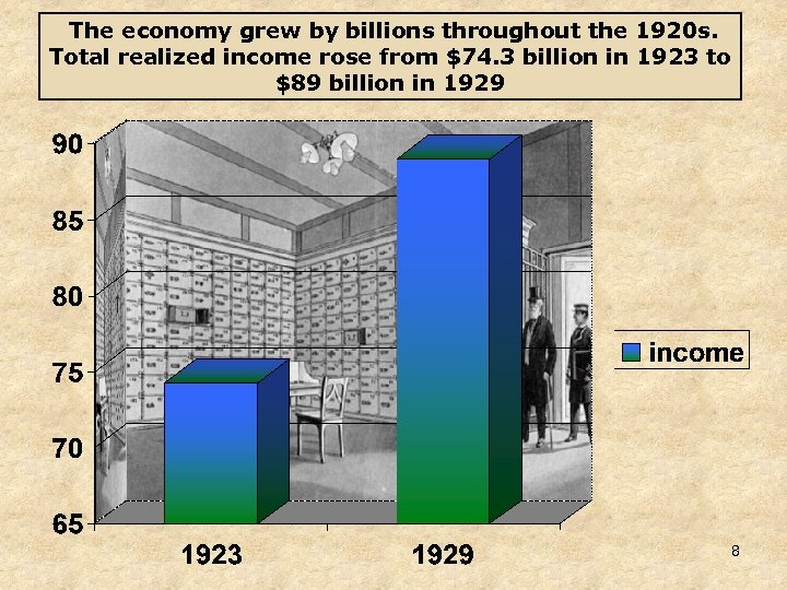 The economy grew by billions throughout the 1920 s. Total realized income rose from