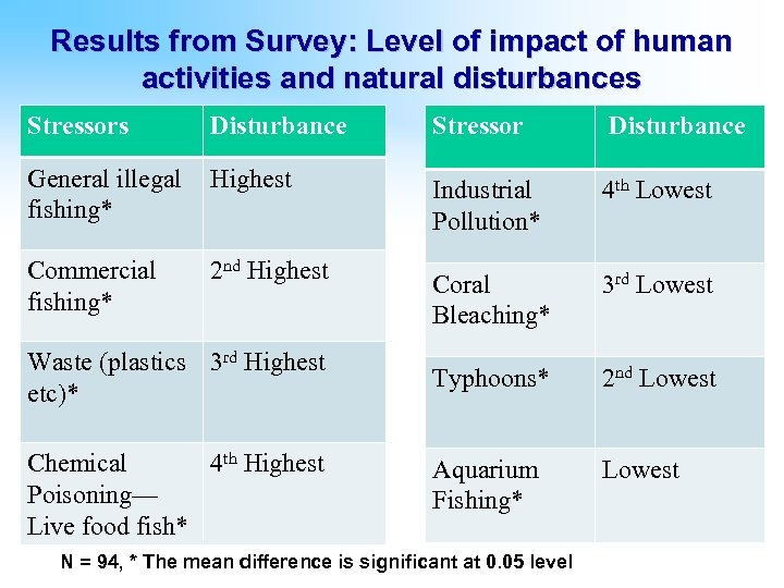 Results from Survey: Level of impact of human activities and natural disturbances Stressors Disturbance