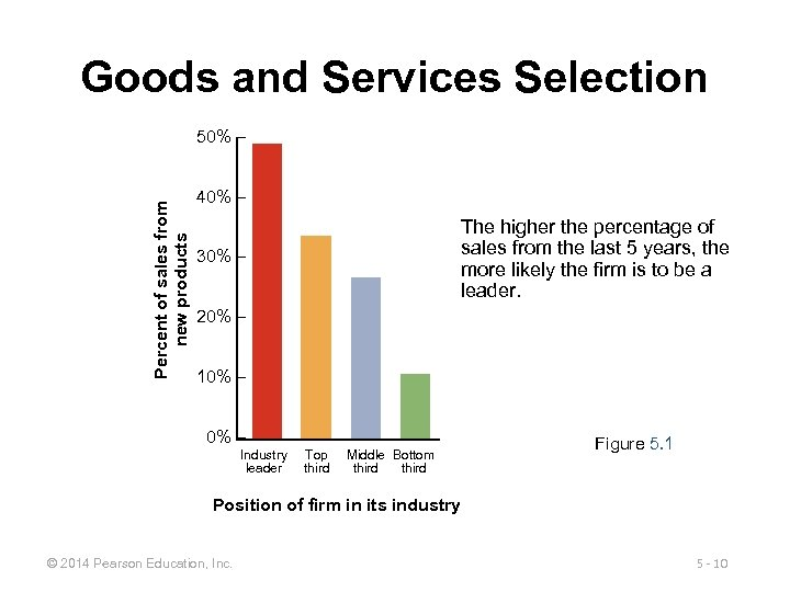 Goods and Services Selection Percent of sales from new products 50% – 40% –
