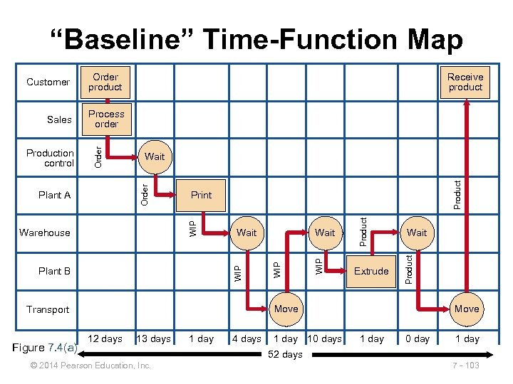 """Baseline"" Time-Function Map Order product Process order Move Transport Figure 7. 4(a) Extrude Wait"