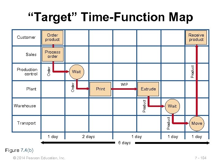 """Target"" Time-Function Map Order product Process order Wait Order Production control Receive product Product"
