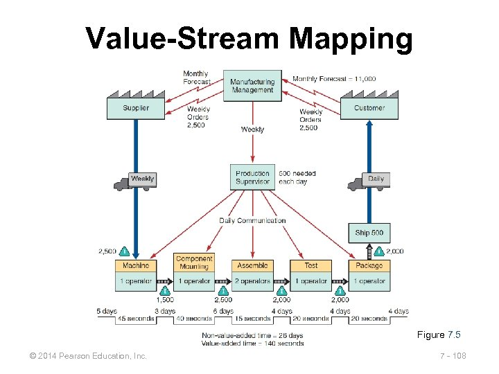 Value-Stream Mapping Figure 7. 5 © 2014 Pearson Education, Inc. 7 - 108