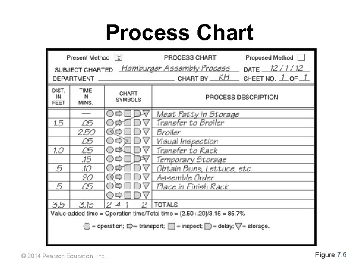 Process Chart © 2014 Pearson Education, Inc. Figure 7. 6 7 - 109