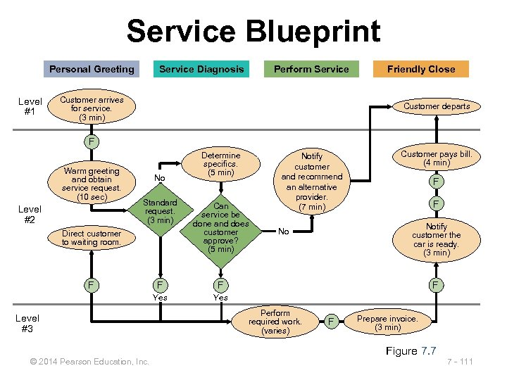 Service Blueprint Personal Greeting Level #1 Service Diagnosis Perform Service Customer arrives for service.