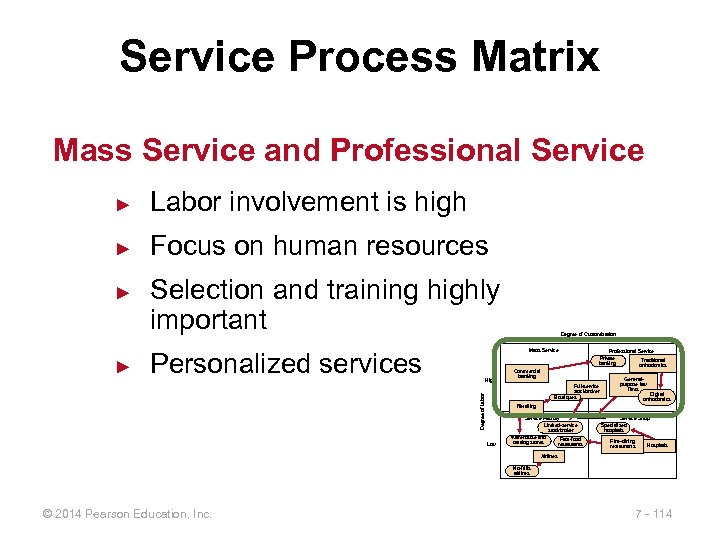 Service Process Matrix Mass Service and Professional Service ► Labor involvement is high ►