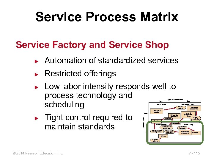 Service Process Matrix Service Factory and Service Shop ► Automation of standardized services ►
