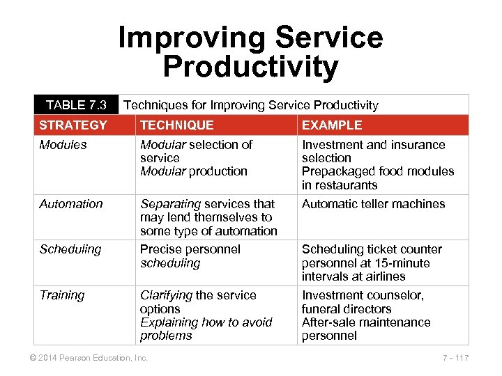 Improving Service Productivity TABLE 7. 3 Techniques for Improving Service Productivity STRATEGY TECHNIQUE EXAMPLE