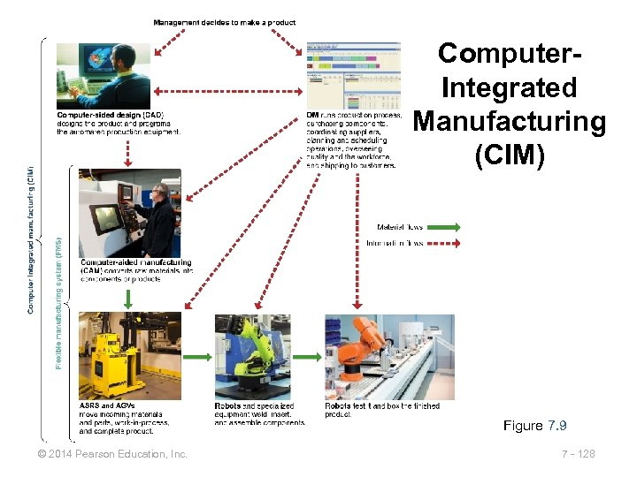 Computer. Integrated Manufacturing (CIM) ASRS and AGVs Figure 7. 9 © 2014 Pearson Education,