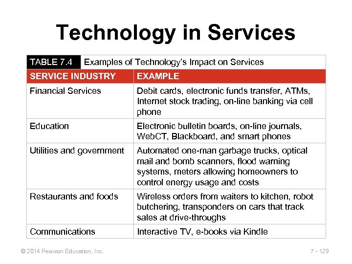 Technology in Services TABLE 7. 4 Examples of Technology's Impact on Services SERVICE INDUSTRY