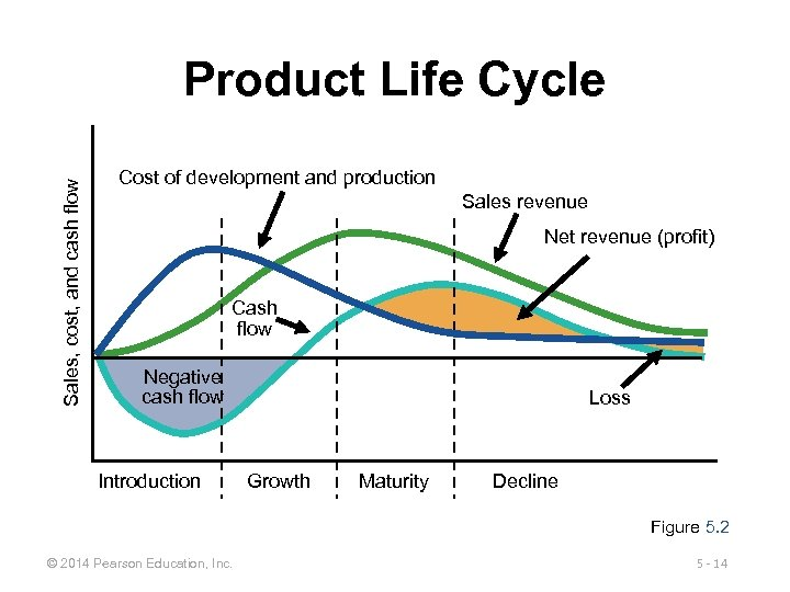 Sales, cost, and cash flow Product Life Cycle Cost of development and production Sales