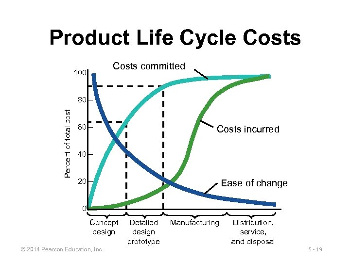 Product Life Cycle Costs 100 – Costs committed Percent of total cost 80 –