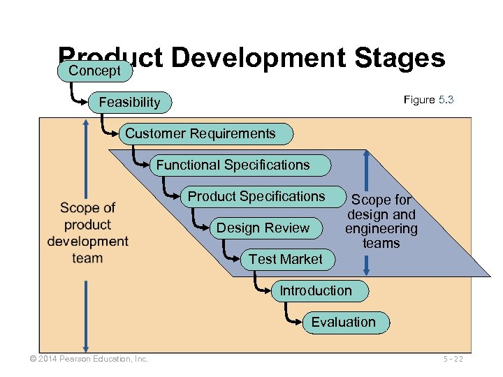 Product Development Stages Concept Figure 5. 3 Feasibility Customer Requirements Functional Specifications Product Specifications