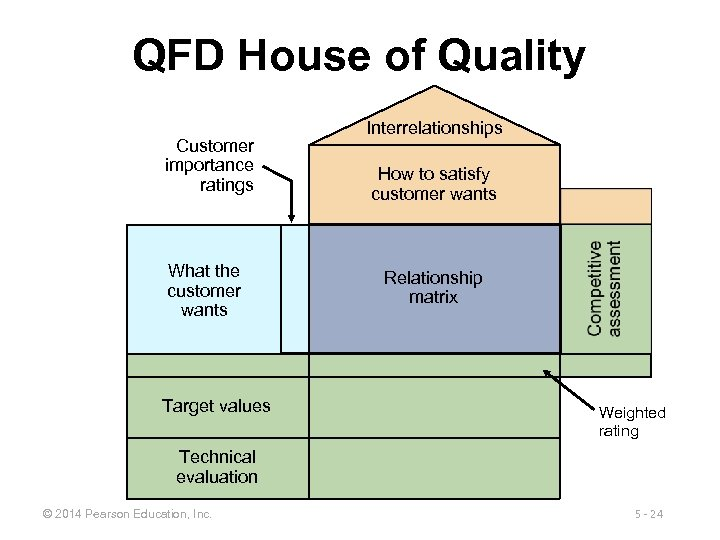 QFD House of Quality Customer importance ratings What the customer wants Target values Interrelationships