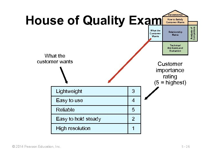 House of Quality Example Interrelationships What the Customer Wants Relationship Matrix Technical Attributes and