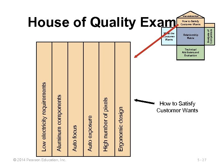 House of Quality Example Interrelationships What the Customer Wants Relationship Matrix © 2014 Pearson