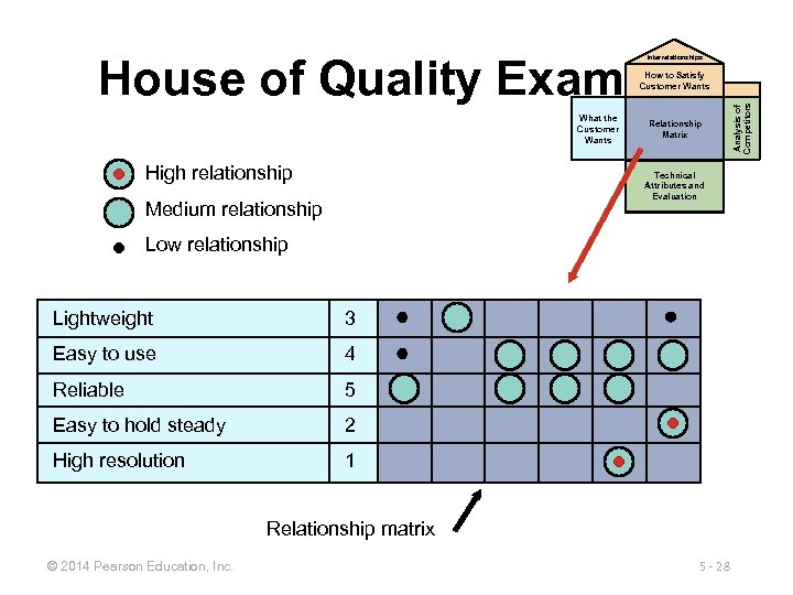 House of Quality Example Interrelationships What the Customer Wants High relationship Relationship Matrix Technical