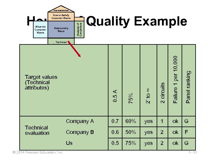Interrelationships House of Quality Example What the Customer Wants Relationship Matrix Analysis of Competitors