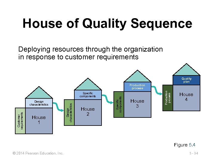 House of Quality Sequence Deploying resources through the organization in response to customer requirements
