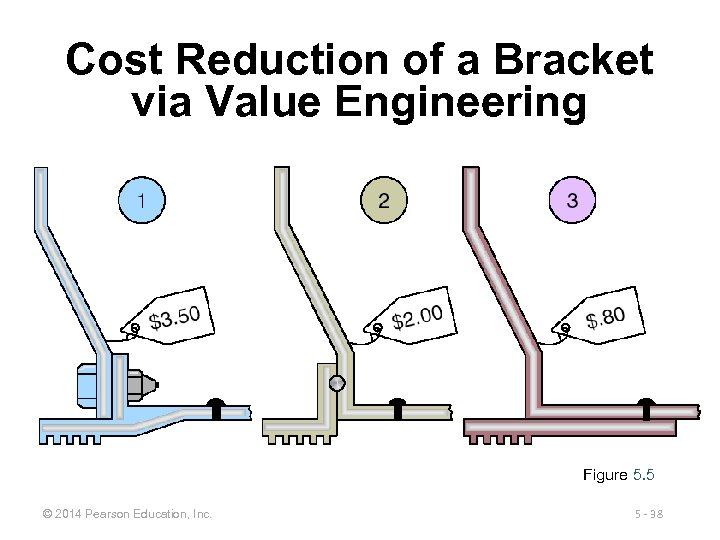 Cost Reduction of a Bracket via Value Engineering Figure 5. 5 © 2014 Pearson