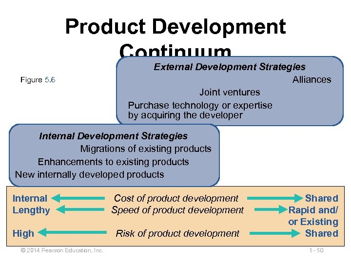 Product Development Continuum Strategies External Development Alliances Figure 5. 6 Joint ventures Purchase technology