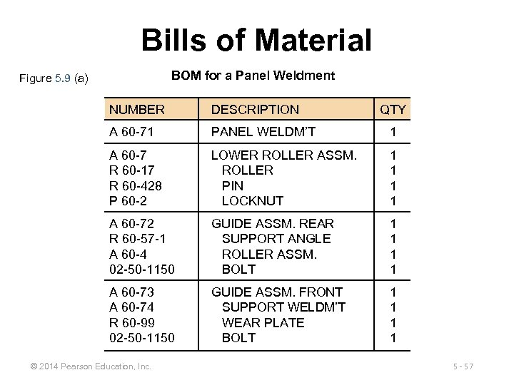 Bills of Material BOM for a Panel Weldment Figure 5. 9 (a) NUMBER DESCRIPTION