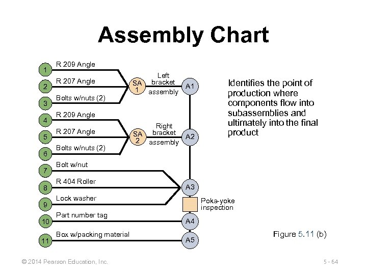 Assembly Chart 1 2 3 4 5 6 7 8 9 10 11 R