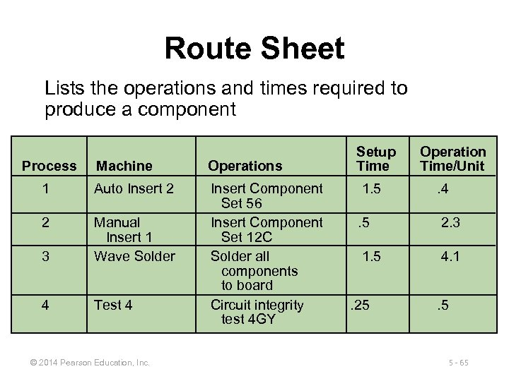 Route Sheet Lists the operations and times required to produce a component Process Machine