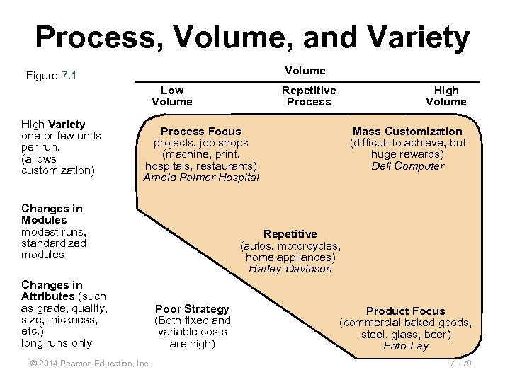 Process, Volume, and Variety Volume Figure 7. 1 Low Volume High Variety one or