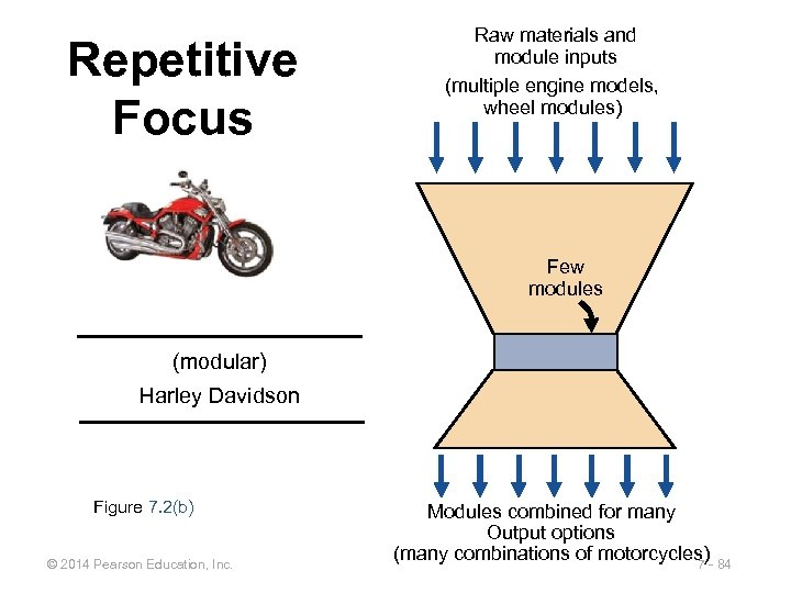 Repetitive Focus Raw materials and module inputs (multiple engine models, wheel modules) Few modules
